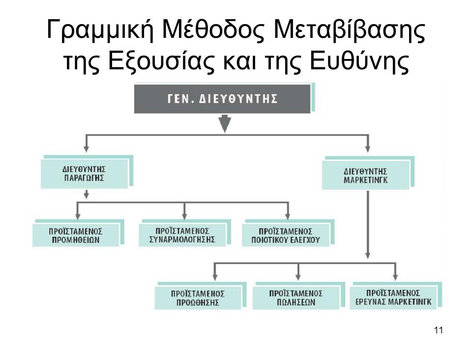 11 Γραμμική Μέθοδος Μεταβίβασης της Εξουσίας και της Ευθύνης