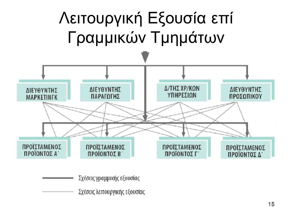 15 Λειτουργική Εξουσία επί Γραμμικών Τμημάτων