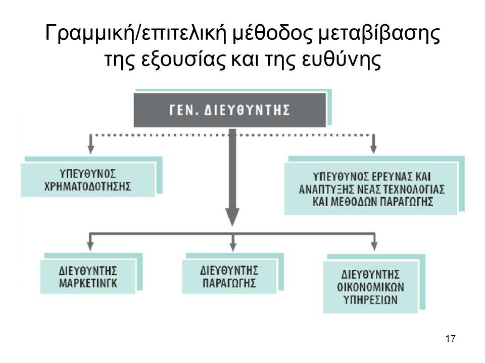 17 Γραμμική/επιτελική μέθοδος μεταβίβασης της εξουσίας και της ευθύνης