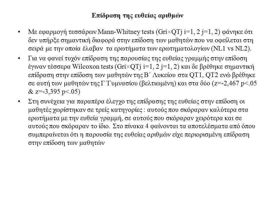 Επίδραση της ευθείας αριθμών Με εφαρμογή τεσσάρων Mann-Whitney tests (Gri×QTj i=1, 2 j=1, 2) φάνηκε ότι δεν υπήρξε σημαντική διαφορά στην επίδοση των μαθητών που να οφείλεται στη σειρά με την οποία έλαβαν τα ερωτήματα των ερωτηματολογίων (NL1 vs NL2).