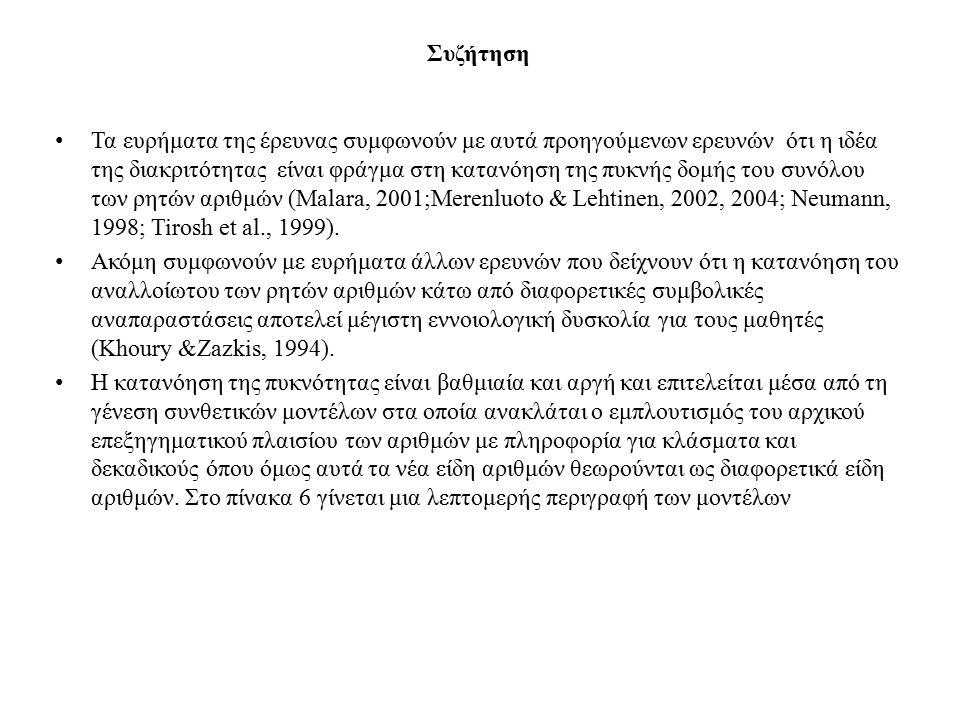 Συζήτηση Τα ευρήματα της έρευνας συμφωνούν με αυτά προηγούμενων ερευνών ότι η ιδέα της διακριτότητας είναι φράγμα στη κατανόηση της πυκνής δομής του συνόλου των ρητών αριθμών (Malara, 2001;Merenluoto & Lehtinen, 2002, 2004; Neumann, 1998; Tirosh et al., 1999).