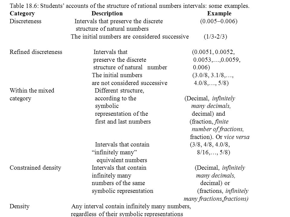 Table 18.6: Students' accounts of the structure of rational numbers intervals: some examples.