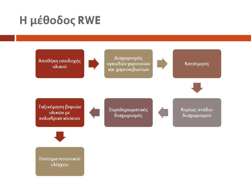 Η μέθοδος RWE Α π οθήκη υ π οδοχής υλικού Διαχωρισμός ογκωδών χαρτονιών και χαρτοκιβωτίων Κατάτμηση Κυρίως στάδιο διαχωρισμού Συμ π ληρωματικός διαχωρισμός Ταξινόμηση βαριών υλικών με κυλινδρικό κόσκινο Σύστημα π οιοτικού ελέγχου