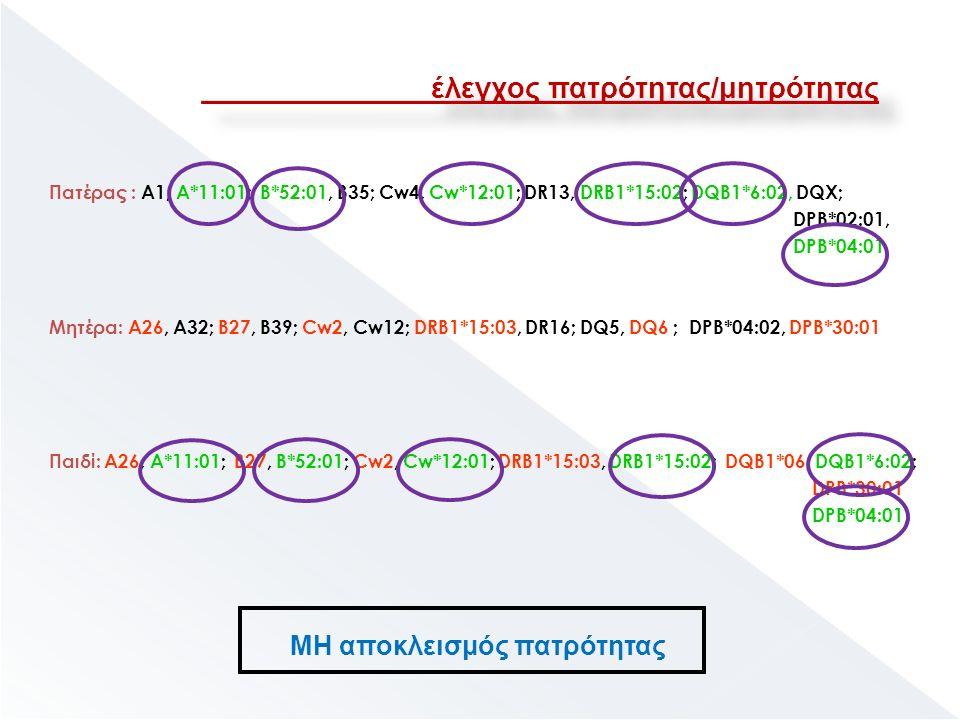 Πατέρας : Α1, Α*11:01; Β*52:01, Β35; Cw4, Cw*12:01; DR13, DRB1*15:02; DQB1*6:02, DQX; DPB*02:01, DPB*04:01 Μητέρα: Α26, Α32; Β27, Β39; Cw2, Cw12; DRB1*15:03, DR16; DQ5, DQ6 ; DPB*04:02, DPB*30:01 Παιδί: Α26, Α*11:01; Β27, Β*52:01; Cw2, Cw*12:01; DRB1*15:03, DRB1*15:02; DQB1*06, DQB1*6:02; DPB*30:01 DPB*04:01, έλεγχος πατρότητας/μητρότητας ΜΗ αποκλεισμός πατρότητας