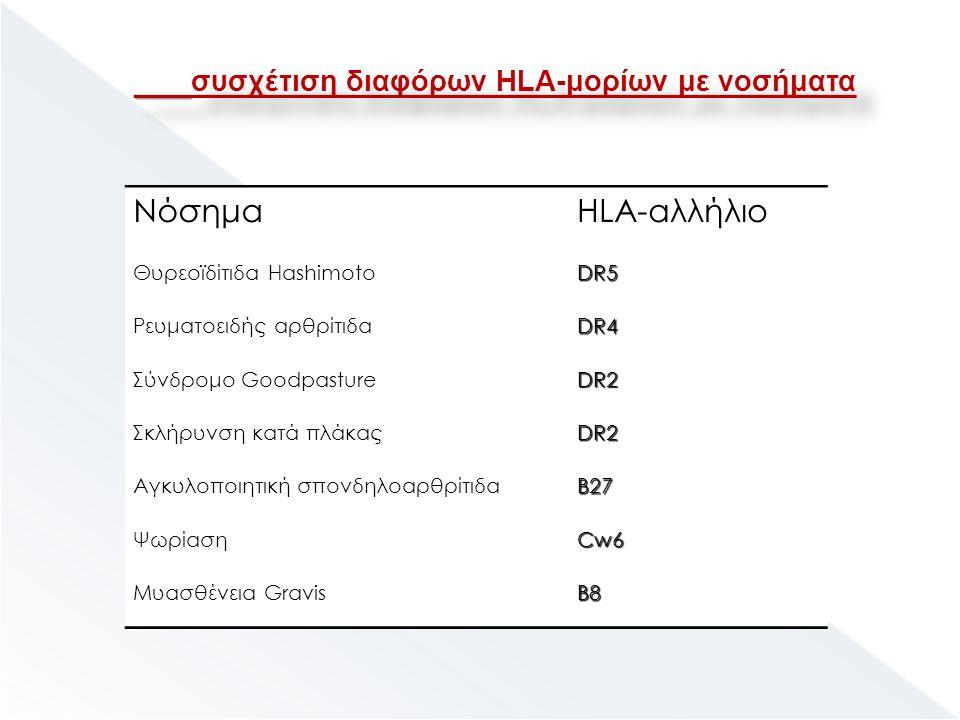 ΝόσημαHLA-αλλήλιο Θυρεοϊδίτιδα HashimotoDR5 Ρευματοειδής αρθρίτιδαDR4 Σύνδρομο GoodpastureDR2 Σκλήρυνση κατά πλάκαςDR2 Αγκυλοποιητική σπονδηλοαρθρίτιδαB27 ΨωρίασηCw6 Μυασθένεια GravisB8 συσχέτιση διαφόρων HLA-μορίων με νοσήματα