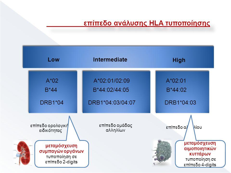 A*02 B*44 DRB1*04 επίπεδο αλληλίου A*02:01 B*44:02 DRB1*04:03 High A*02:01/02:09 B*44:02/44:05 DRB1*04:03/04:07 Intermediate Low επίπεδο ορολογικής ειδικότητας μεταμόσχευση συμπαγών οργάνων τυποποίηση σε επίπεδο 2-digits μεταμόσχευση αιμοποιητικών κυττάρων τυποποίηση σε επίπεδο 4-digits επίπεδο ανάλυσης HLA τυποποίησης επίπεδο ομάδας αλληλίων