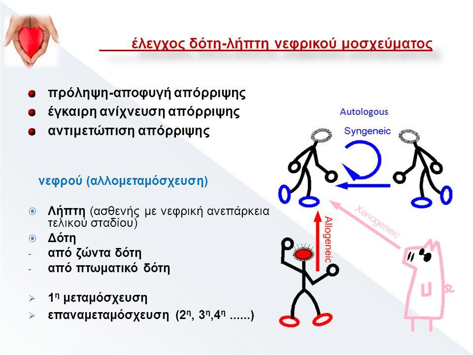 νεφρού (αλλομεταμόσχευση)  Λήπτη (ασθενής με νεφρική ανεπάρκεια τελικού σταδίου)  Δότη - από ζώντα δότη - από πτωματικό δότη  1 η μεταμόσχευση  επαναμεταμόσχευση (2 η, 3 η,4 η......) Autologous πρόληψη-αποφυγή απόρριψης έγκαιρη ανίχνευση απόρριψης αντιμετώπιση απόρριψης έλεγχος δότη-λήπτη νεφρικού μοσχεύματος