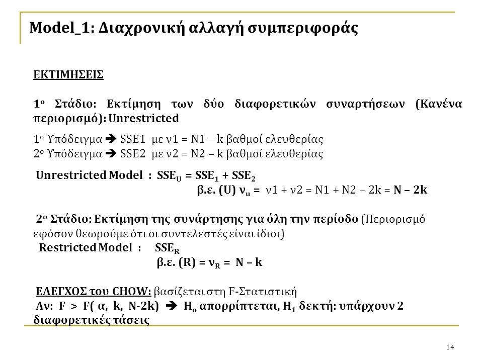14 Model_1: Διαχρονική αλλαγή συμπεριφοράς ΕΚΤΙΜΗΣΕΙΣ 1 ο Στάδιο: Εκτίμηση των δύο διαφορετικών συναρτήσεων (Κανένα περιορισμό): Unrestricted 1 ο Υπόδειγμα  SSE1 με ν1 = Ν1 – k βαθμοί ελευθερίας 2 ο Υπόδειγμα  SSE2 με ν2 = Ν2 – k βαθμοί ελευθερίας Unrestricted Model : SSE U = SSE 1 + SSE 2 β.ε.