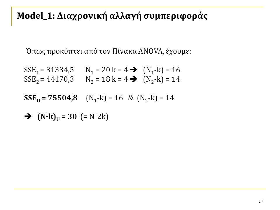 17 Model_1: Διαχρονική αλλαγή συμπεριφοράς Όπως προκύπτει από τον Πίνακα ANOVA, έχουμε: SSE 1 = 31334,5 N 1 = 20 k = 4  (N 1 -k) = 16 SSE 2 = 44170,3 N 2 = 18 k = 4  (N 2 -k) = 14 SSE U = 75504,8 (N 1 -k) = 16 & (N 2 -k) = 14  (N-k) U = 30 (= N-2k)