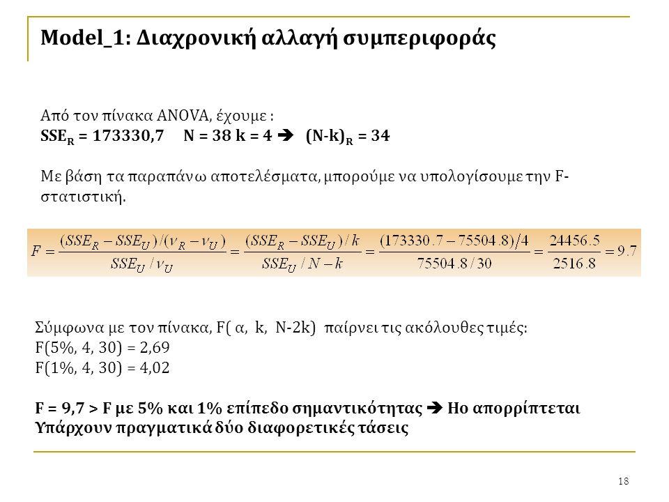 18 Model_1: Διαχρονική αλλαγή συμπεριφοράς Από τον πίνακα ANOVA, έχουμε : SSE R = 173330,7 N = 38 k = 4  (N-k) R = 34 Με βάση τα παραπάνω αποτελέσματα, μπορούμε να υπολογίσουμε την F- στατιστική.