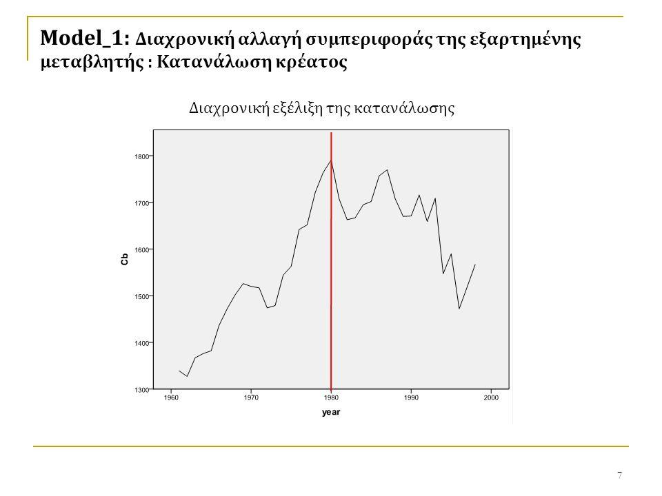 7 Διαχρονική εξέλιξη της κατανάλωσης Model_1: Διαχρονική αλλαγή συμπεριφοράς της εξαρτημένης μεταβλητής : Κατανάλωση κρέατος