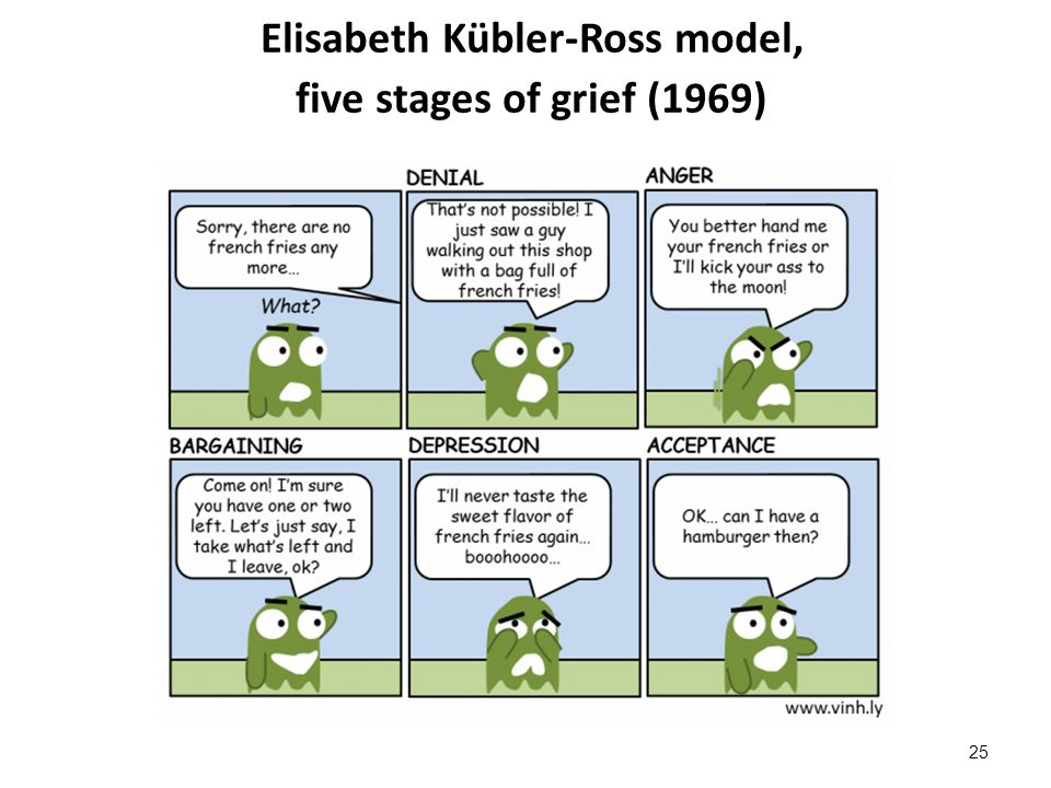 Elisabeth Kübler-Ross model, five stages of grief (1969) 25