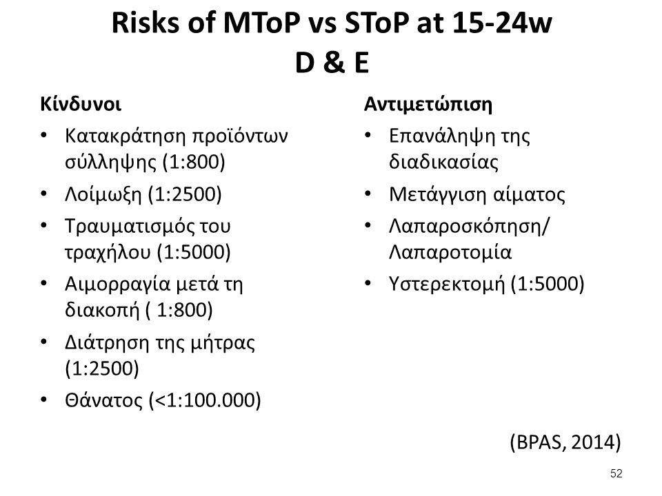Risks of MToP vs SToP at 15-24w D & Ε Κίνδυνοι Κατακράτηση προϊόντων σύλληψης (1:800) Λοίμωξη (1:2500) Τραυματισμός του τραχήλου (1:5000) Αιμορραγία μετά τη διακοπή ( 1:800) Διάτρηση της μήτρας (1:2500) Θάνατος (<1:100.000) Αντιμετώπιση Επανάληψη της διαδικασίας Μετάγγιση αίματος Λαπαροσκόπηση/ Λαπαροτομία Υστερεκτομή (1:5000) (BPAS, 2014) 52
