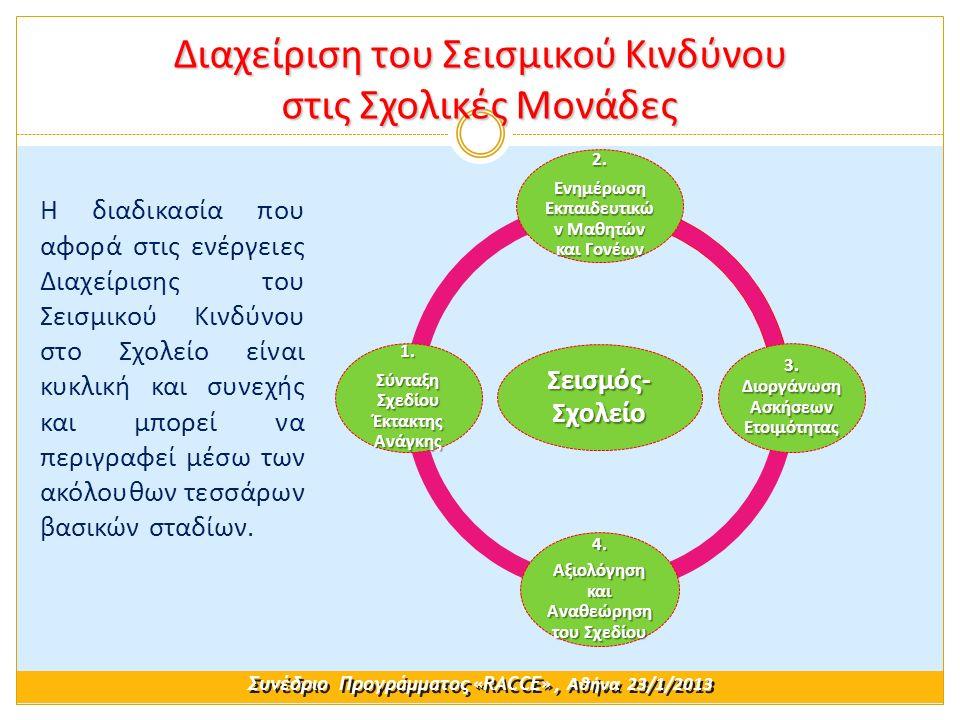 Η διαδικασία που αφορά στις ενέργειες Διαχείρισης του Σεισμικού Κινδύνου στο Σχολείο είναι κυκλική και συνεχής και μπορεί να περιγραφεί μέσω των ακόλουθων τεσσάρων βασικών σταδίων.