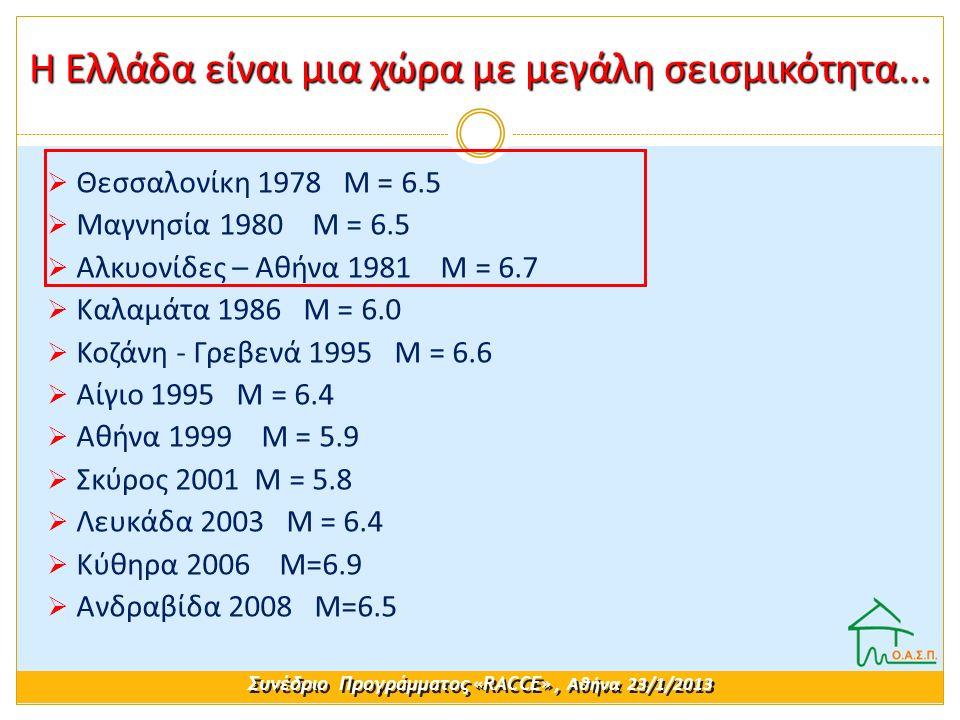 Η Ελλάδα είναι μια χώρα με μεγάλη σεισμικότητα...  Θεσσαλονίκη 1978 Μ = 6.5  Μαγνησία 1980 Μ = 6.5  Αλκυονίδες – Αθήνα 1981 Μ = 6.7  Καλαμάτα 1986