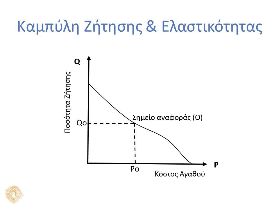Στο ανωτέρω παράδειγμα καμπύλης ζήτησης, η ελαστικότης ορίζεται ακριβώς ως εξής: Ελαστικότης ζήτησης Q στο σημείο αναφοράς (Ο): Ορθότερα και πιο συγκεκριμένα, γράφουμε και όχι απλώς ε.