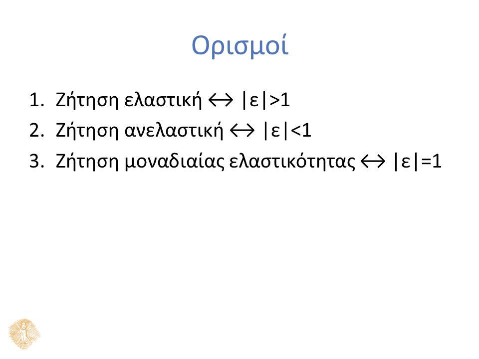 Ορισμοί 1.Ζήτηση ελαστική ↔ |ε|>1 2.Ζήτηση ανελαστική ↔ |ε|<1 3.Ζήτηση μοναδιαίας ελαστικότητας ↔ |ε|=1
