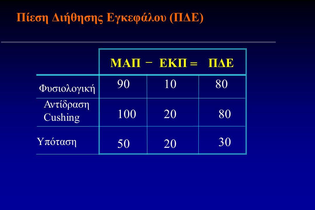 Πίεση Διήθησης Εγκεφάλου (ΠΔΕ) ΜΑΠΕΚΠΠΔΕ 90 100 50 10 20 80 30 Φυσιολογική Αντίδραση Cushing Υπόταση – =