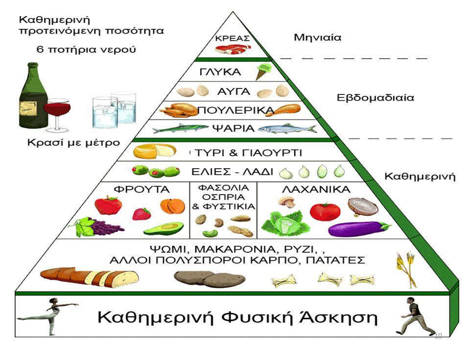 Διατροφή των παιδιών - Μεσογειακή διατροφή Η Μεσογειακή διατροφή βασίζετε πάνω στην διατροφή των κατοίκων της Μεσογείου και ειδικά της Ελλάδας.