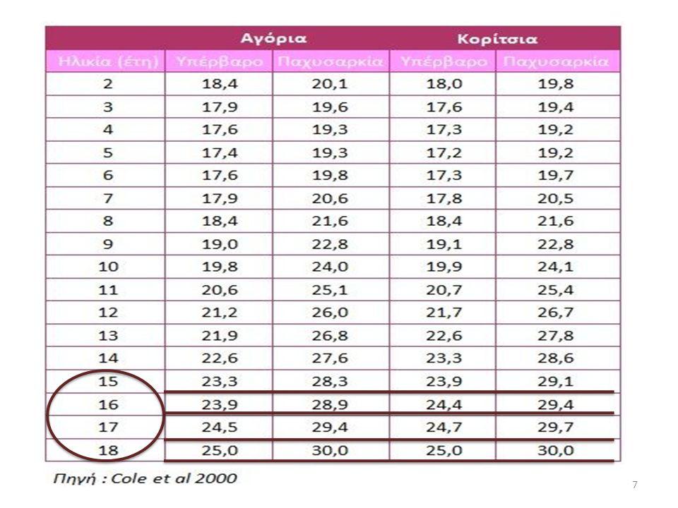 Ένας πρακτικός τρόπος για να μετρήσουμε την παχυσαρκία είναι ο υπολογισμός του Δείκτη Μάζας Σώματος (ΔΜΣ) και η σύγκρισή του με κάποιες τιμές αναφοράς.