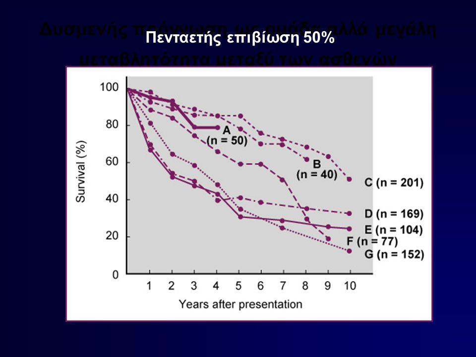 Δυσμενής πρόγνωση ως ομάδα αλλά μεγάλη μεταβλητότητα μεταξύ των ασθενών Πενταετής επιβίωση 50%