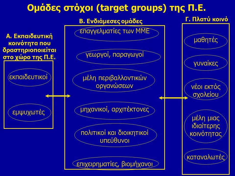 Ομάδες στόχοι (target groups) της Π.Ε.