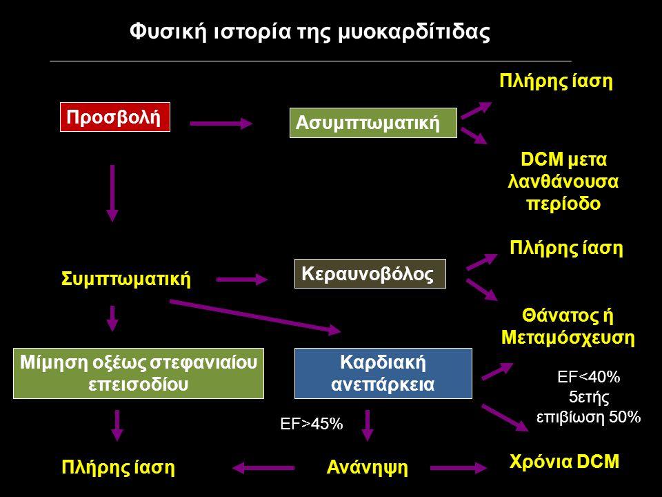 Φυσική ιστορία της μυοκαρδίτιδας Προσβολή Ασυμπτωματική Πλήρης ίαση DCM μετα λανθάνουσα περίοδο Συμπτωματική Μίμηση οξέως στεφανιαίου επεισοδίου Πλήρης ίαση Κεραυνοβόλος Καρδιακή ανεπάρκεια Πλήρης ίαση Θάνατος ή Μεταμόσχευση Ανάνηψη Χρόνια DCM EF>45% EF<40% 5ετής επιβίωση 50%