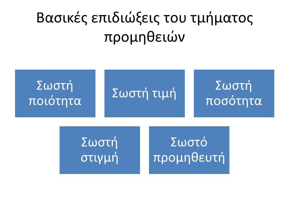 Μεθόδος προμήθειας που θα ακολουθηθεί Με προσφορά Με διαγωνισμό (Σφραγισμένες προσφορές) Με συμβόλαιο Με διαμεσολάβηση ( μεσάζοντα) Προμήθειες μετρητοίς (Cash and Carry) Προμήθειες κατά αποκλειστικότητα Προμήθεια με συνεργασία Προμήθεια μέσω έρευνας στο διαδίκτυο