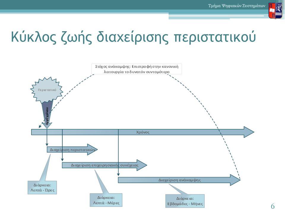 Κύκλος ζωής διαχείρισης περιστατικού 6 Τμήμα Ψηφιακών Συστημάτων