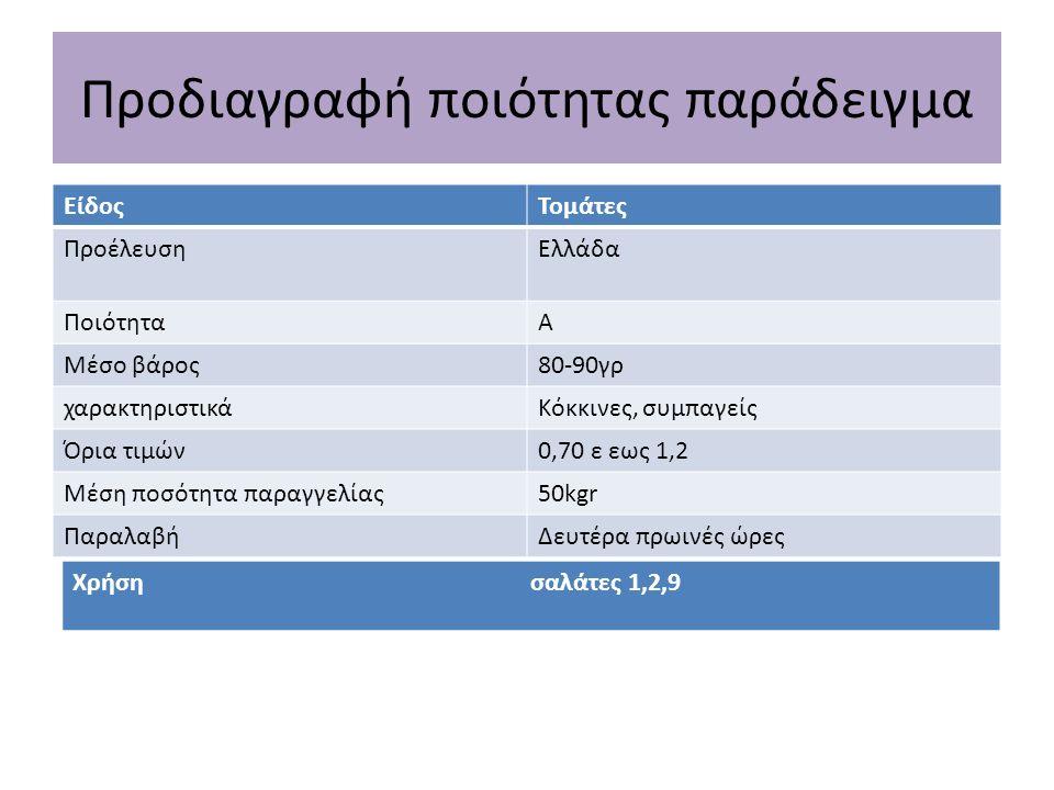 Προδιαγραφή ποιότητας παράδειγμα ΕίδοςΤομάτες ΠροέλευσηΕλλάδα ΠοιότηταΑ Μέσο βάρος80-90γρ χαρακτηριστικάΚόκκινες, συμπαγείς Όρια τιμών0,70 ε εως 1,2 Μ