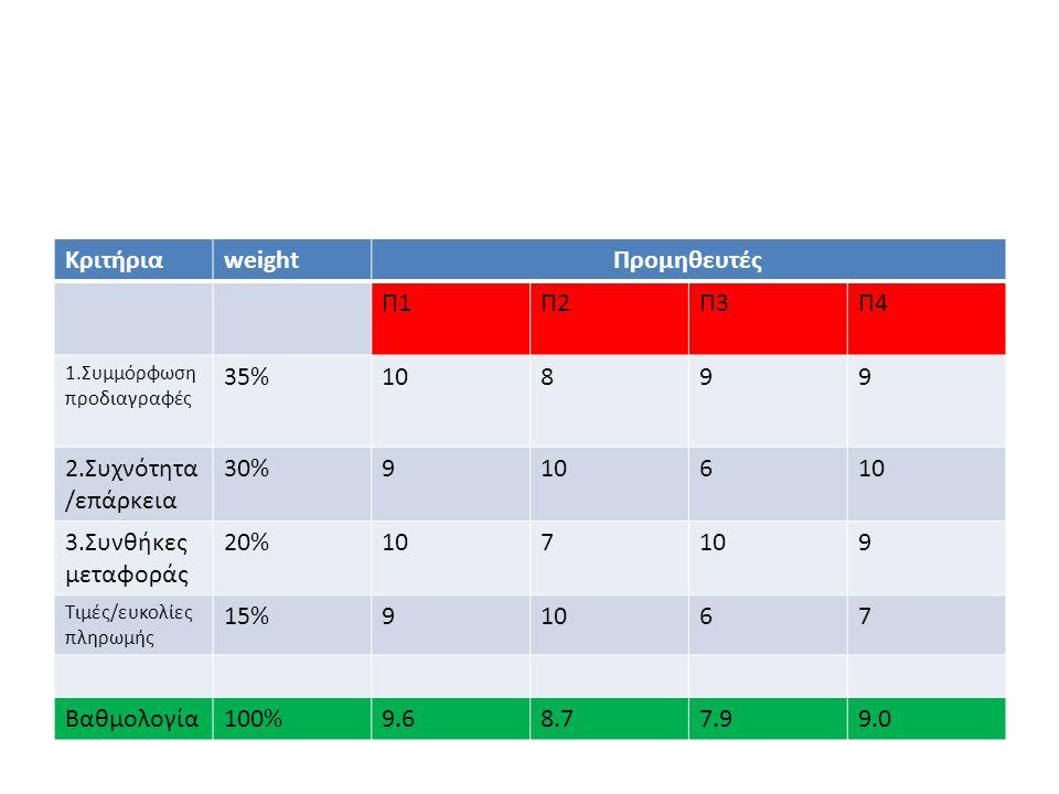 ΚριτήριαweightΠρομηθευτές Π1Π2Π3Π4 1.Συμμόρφωση προδιαγραφές 35%10899 2.Συχνότητα /επάρκεια 30%9106 3.Συνθήκες μεταφοράς 20%107 9 Τιμές/ευκολίες πληρω