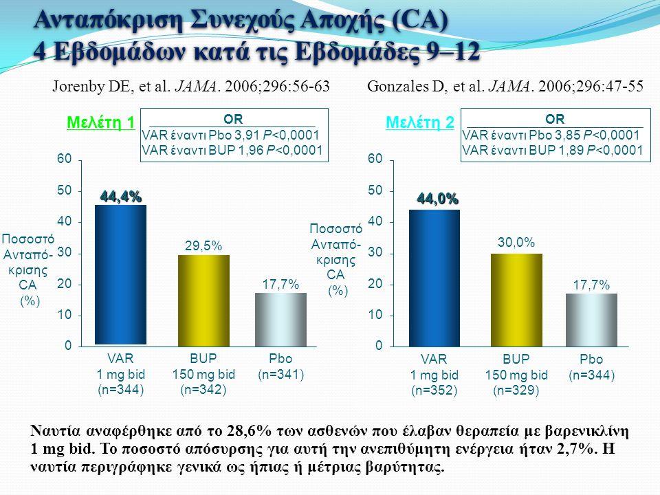 Ανταπόκριση Συνεχούς Αποχής (CA) 4 Εβδομάδων κατά τις Εβδομάδες 9–12 30 0 10 20 40 50 60 VAR 1 mg bid (n=352) 44,0% BUP 150 mg bid (n=329) 30,0% Pbo (n=344) 17,7% OR VAR έναντι Pbo 3,85 P<0,0001 VAR έναντι BUP 1,89 P<0,0001 OR VAR έναντι Pbo 3,91 P<0,0001 VAR έναντι BUP 1,96 P<0,0001 VAR 1 mg bid (n=344) 44,4% BUP 150 mg bid (n=342) 29,5% Pbo (n=341) 17,7% 30 0 10 20 40 50 60 Ποσοστό Ανταπό- κρισης CA (%) Μελέτη 1Μελέτη 2 Ναυτία αναφέρθηκε από το 28,6% των ασθενών που έλαβαν θεραπεία με βαρενικλίνη 1 mg bid.