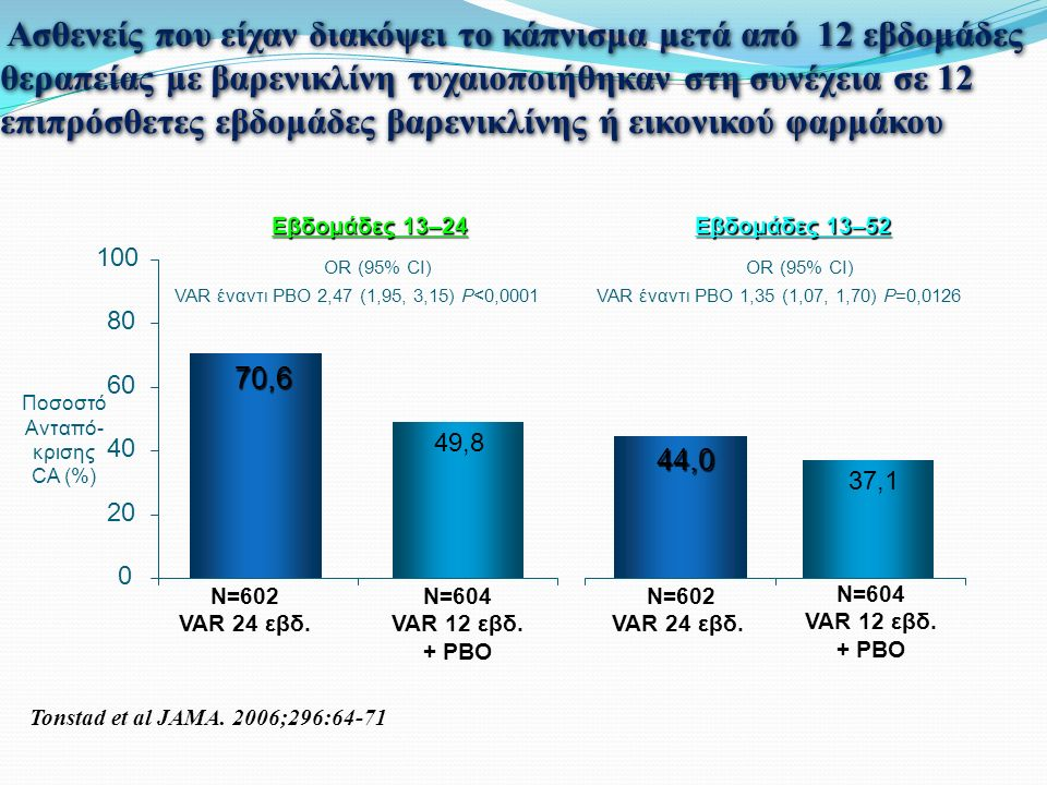 Aσθενείς που είχαν διακόψει το κάπνισμα μετά από 12 εβδομάδες θεραπείας με βαρενικλίνη τυχαιοποιήθηκαν στη συνέχεια σε 12 επιπρόσθετες εβδομάδες βαρενικλίνης ή εικονικού φαρμάκου Εβδομάδες 13–24 Εβδομάδες 13–52 Ποσοστό Ανταπό- κρισης CA (%) 0 20 40 60 80 100 OR (95% CI) VAR έναντι PBO 2,47 (1,95, 3,15) P<0,0001 OR (95% CI) VAR έναντι PBO 1,35 (1,07, 1,70) P=0,0126 Tonstad et al JAMA.