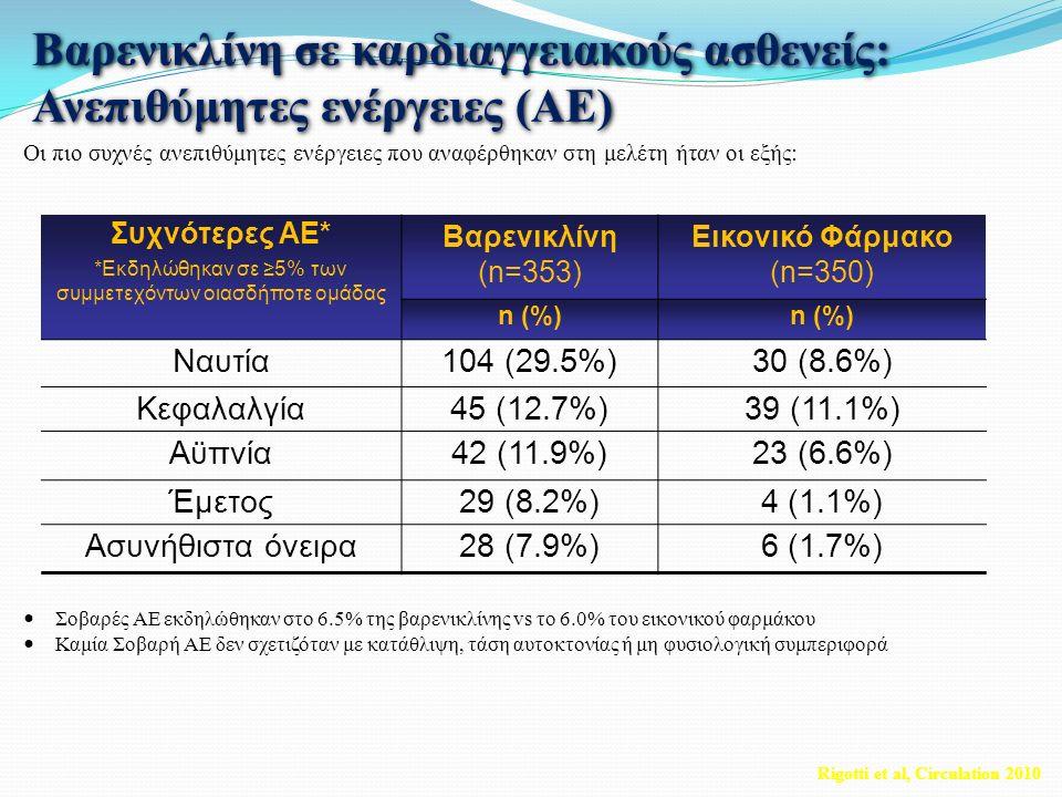 Βαρενικλίνη σε καρδιαγγειακούς ασθενείς: Ανεπιθύμητες ενέργειες (ΑΕ) Οι πιο συχνές ανεπιθύμητες ενέργειες που αναφέρθηκαν στη μελέτη ήταν οι εξής: Σοβαρές ΑΕ εκδηλώθηκαν στο 6.5% της βαρενικλίνης vs το 6.0% του εικονικού φαρμάκου Καμία Σοβαρή ΑΕ δεν σχετιζόταν με κατάθλιψη, τάση αυτοκτονίας ή μη φυσιολογική συμπεριφορά Συχνότερες AE* *Εκδηλώθηκαν σε ≥5% των συμμετεχόντων οιασδήποτε ομάδας Βαρενικλίνη (n=353) Εικονικό Φάρμακο (n=350) n (%) Ναυτία104 (29.5%)30 (8.6%) Κεφαλαλγία45 (12.7%)39 (11.1%) Αϋπνία42 (11.9%)23 (6.6%) Έμετος29 (8.2%)4 (1.1%) Ασυνήθιστα όνειρα28 (7.9%)6 (1.7%) Rigotti et al, Circulation 2010
