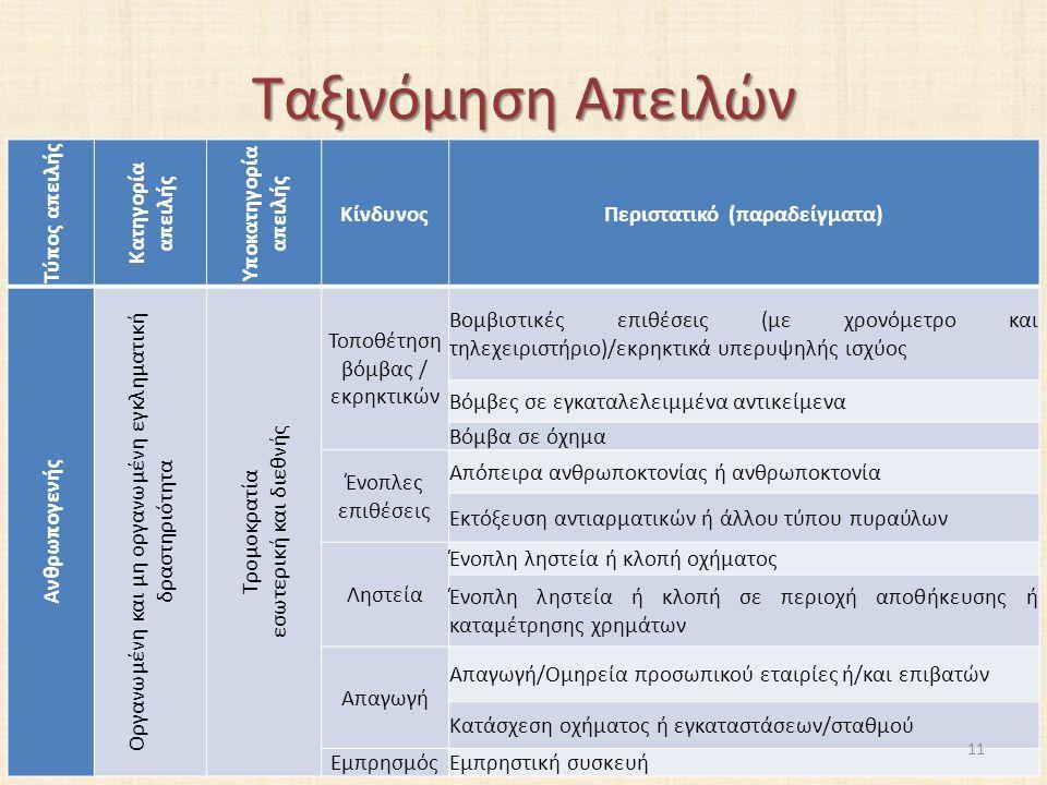 Ταξινόμηση Απειλών Τύπος απειλής Κατηγορία απειλής Υποκατηγορία απειλής ΚίνδυνοςΠεριστατικό (παραδείγματα) Ανθρωπογενής Οργανωμένη και μη οργανωμένη εγκληματική δραστηριότητα Τρομοκρατία εσωτερική και διεθνής Τοποθέτηση βόμβας / εκρηκτικών Βομβιστικές επιθέσεις (με χρονόμετρο και τηλεχειριστήριο)/εκρηκτικά υπερυψηλής ισχύος Βόμβες σε εγκαταλελειμμένα αντικείμενα Βόμβα σε όχημα Ένοπλες επιθέσεις Απόπειρα ανθρωποκτονίας ή ανθρωποκτονία Εκτόξευση αντιαρματικών ή άλλου τύπου πυραύλων Ληστεία Ένοπλη ληστεία ή κλοπή οχήματος Ένοπλη ληστεία ή κλοπή σε περιοχή αποθήκευσης ή καταμέτρησης χρημάτων Απαγωγή Απαγωγή/Ομηρεία προσωπικού εταιρίες ή/και επιβατών Κατάσχεση οχήματος ή εγκαταστάσεων/σταθμού ΕμπρησμόςΕμπρηστική συσκευή 11