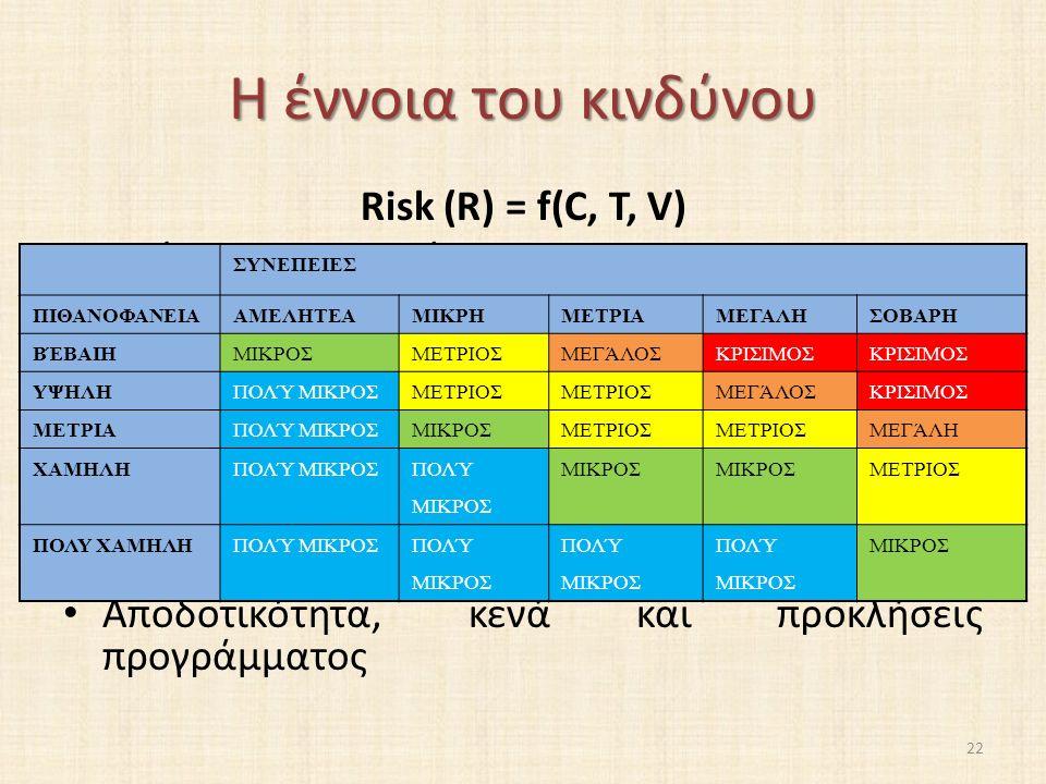 Η έννοια του κινδύνου Risk (R) = f(C, T, V) Εκτίμηση συνεπειών Εκτίμηση απειλών Εκτίμηση ευπάθειας Ιεράρχηση πόρων Επισκόπηση προγράμματος προστασίας Διαδικασία αξιολόγησης/ιεράρχησης αναγκών και υλοποίησης προγραμμάτων Αποδοτικότητα, κενά και προκλήσεις προγράμματος ΣΥΝΕΠΕΙΕΣ ΠΙΘΑΝΟΦΑΝΕΙΑΑΜΕΛΗΤΕΑΜΙΚΡΗΜΕΤΡΙΑΜΕΓΑΛΗΣΟΒΑΡΗ ΒΈΒΑΙΗΜΙΚΡΟΣΜΕΤΡΙΟΣΜΕΓΆΛΟΣΚΡΙΣΙΜΟΣ ΥΨΗΛΗΠΟΛΎ ΜΙΚΡΟΣΜΕΤΡΙΟΣ ΜΕΓΆΛΟΣΚΡΙΣΙΜΟΣ ΜΕΤΡΙΑΠΟΛΎ ΜΙΚΡΟΣΜΙΚΡΟΣΜΕΤΡΙΟΣ ΜΕΓΆΛΗ ΧΑΜΗΛΗΠΟΛΎ ΜΙΚΡΟΣ ΜΙΚΡΟΣ ΜΕΤΡΙΟΣ ΠΟΛΥ ΧΑΜΗΛΗΠΟΛΎ ΜΙΚΡΟΣ ΜΙΚΡΟΣ 22
