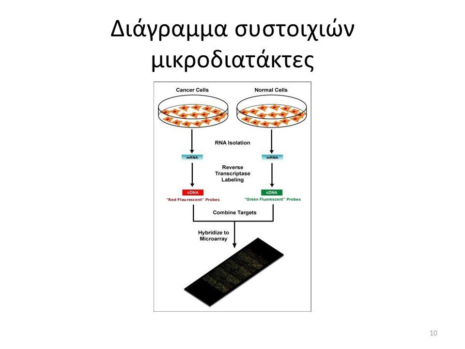 Διάγραμμα συστοιχιών μικροδιατάκτες 10
