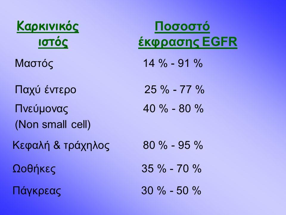 Μαστός 14 % - 91 % Παχύ έντερο 25 % - 77 % Πνεύμονας 40 % - 80 % (Non small cell) Ωοθήκες 35 % - 70 % Πάγκρεας 30 % - 50 % Κεφαλή & τράχηλος 80 % - 95 % Ποσοστό έκφρασης EGFR Καρκινικός ιστός