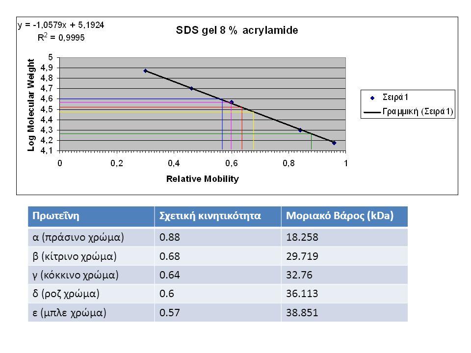 ΠρωτεΐνηΣχετική κινητικότηταΜοριακό Βάρος (kDa) α (πράσινο χρώμα)0.8818.258 β (κίτρινο χρώμα)0.6829.719 γ (κόκκινο χρώμα)0.6432.76 δ (ροζ χρώμα)0.636.113 ε (μπλε χρώμα)0.5738.851