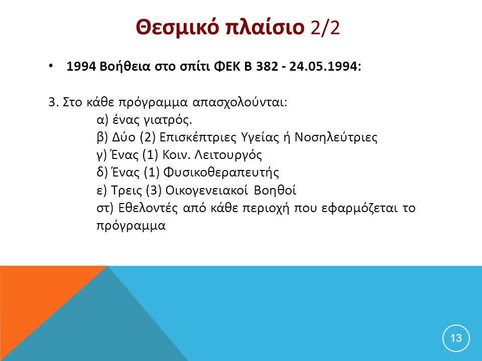 Θεσμικό πλαίσιο 2/2 1994 Βοήθεια στο σπίτι ΦΕΚ B 382 - 24.05.1994: 3. Στο κάθε πρόγραμμα απασχολούνται: α) ένας γιατρός. β) Δύο (2) Επισκέπτριες Υγεία