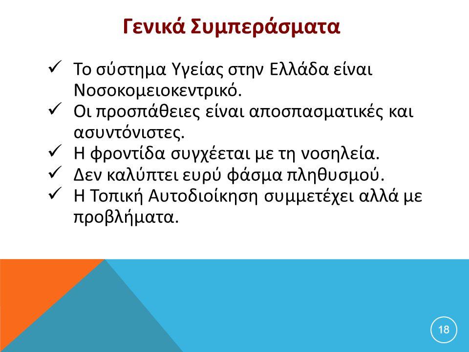 Γενικά Συμπεράσματα Το σύστημα Υγείας στην Ελλάδα είναι Νοσοκομειοκεντρικό. Οι προσπάθειες είναι αποσπασματικές και ασυντόνιστες. Η φροντίδα συγχέεται