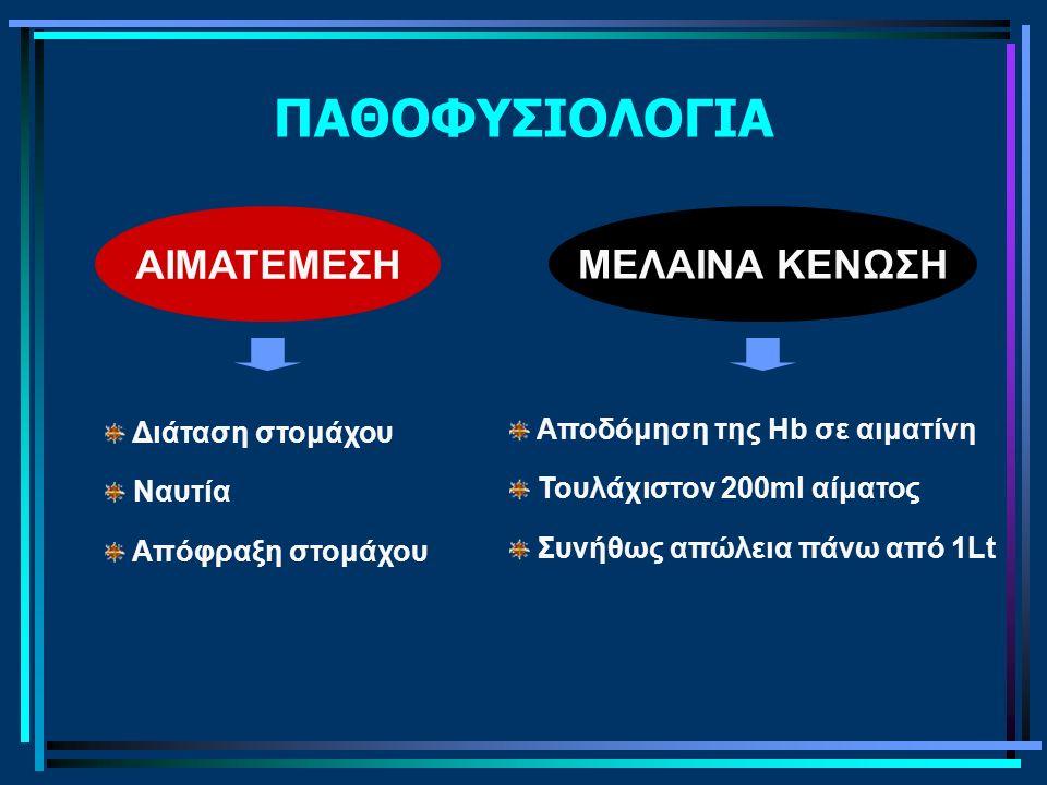 ΠΑΘΟΦΥΣΙΟΛΟΓΙΑ ΑΙΜΑΤΕΜΕΣΗ Διάταση στομάχου Ναυτία Απόφραξη στομάχου ΜΕΛΑΙΝΑ ΚΕΝΩΣΗ Αποδόμηση της Hb σε αιματίνη Τουλάχιστον 200ml αίματος Συνήθως απώλεια πάνω από 1Lt