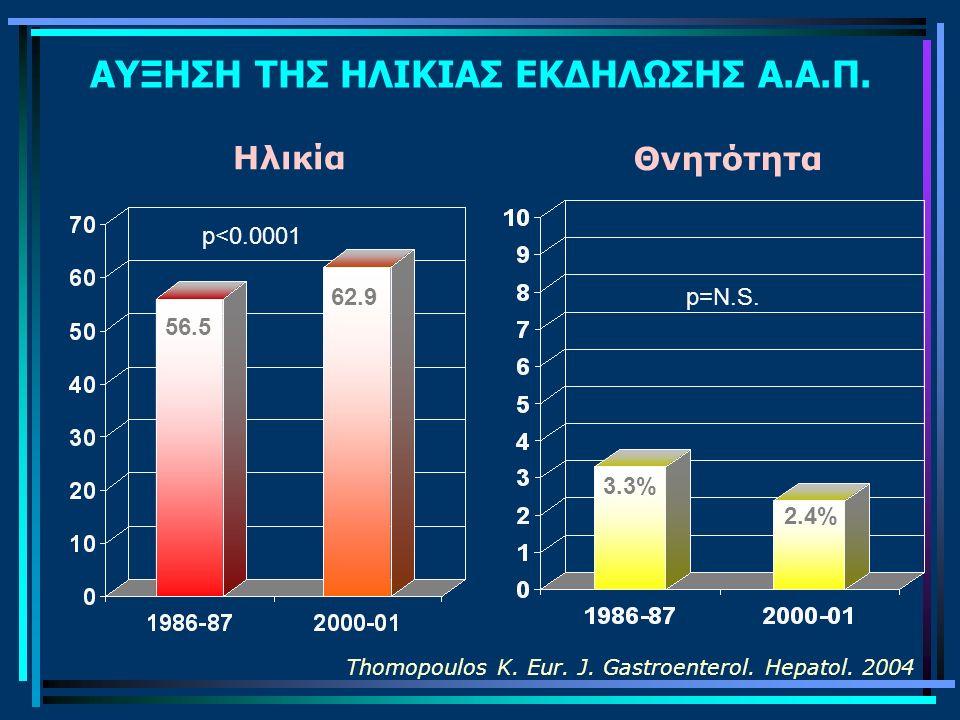 ΑΥΞΗΣΗ ΤΗΣ ΗΛΙΚΙΑΣ ΕΚΔΗΛΩΣΗΣ Α.Α.Π. 56.5 62.9 3.3% 2.4% p<0.0001 p=N.S. Thomopoulos K. Eur. J. Gastroenterol. Hepatol. 2004 Ηλικία Θνητότητα
