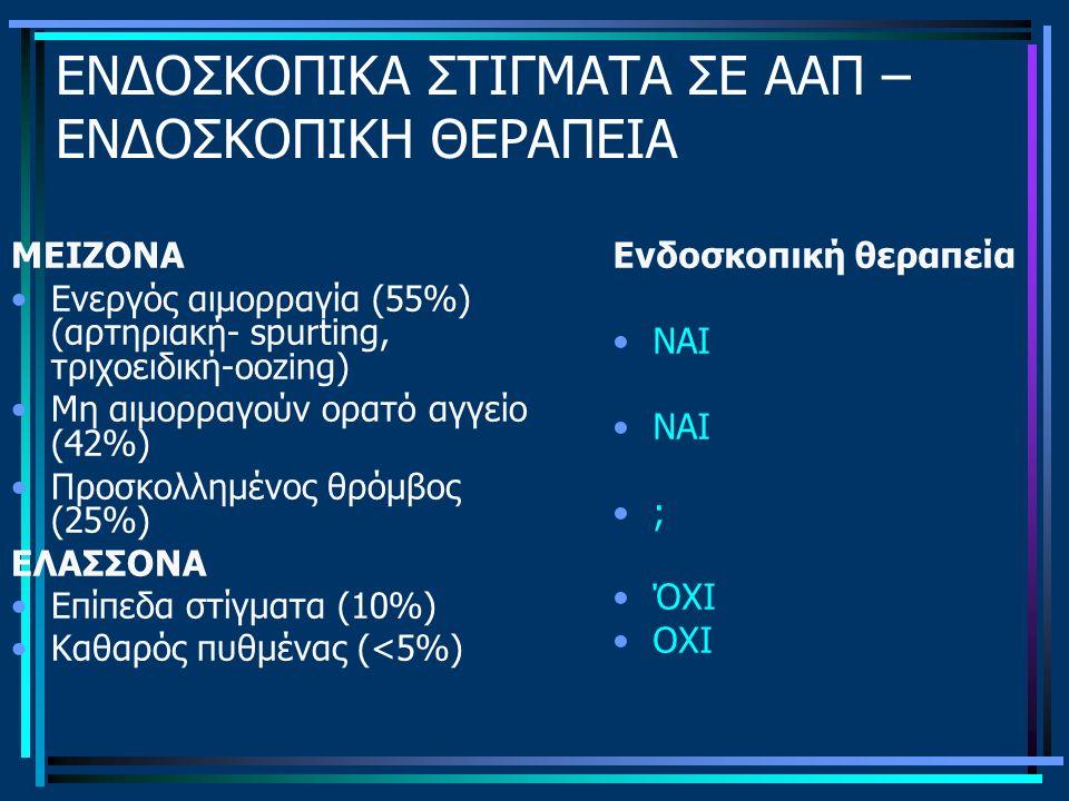 ΕΝΔΟΣΚΟΠΙΚΑ ΣΤΙΓΜΑΤΑ ΣΕ ΑΑΠ – ΕΝΔΟΣΚΟΠΙΚΗ ΘΕΡΑΠΕΙΑ ΜΕΙΖΟΝΑ Ενεργός αιμορραγία (55%) (αρτηριακή- spurting, τριχοειδική-oozing) Μη αιμορραγούν ορατό αγγείο (42%) Προσκολλημένος θρόμβος (25%) ΕΛΑΣΣΟΝΑ Επίπεδα στίγματα (10%) Καθαρός πυθμένας (<5%) Ενδοσκοπική θεραπεία ΝΑΙ ; ΌΧΙ ΟΧΙ