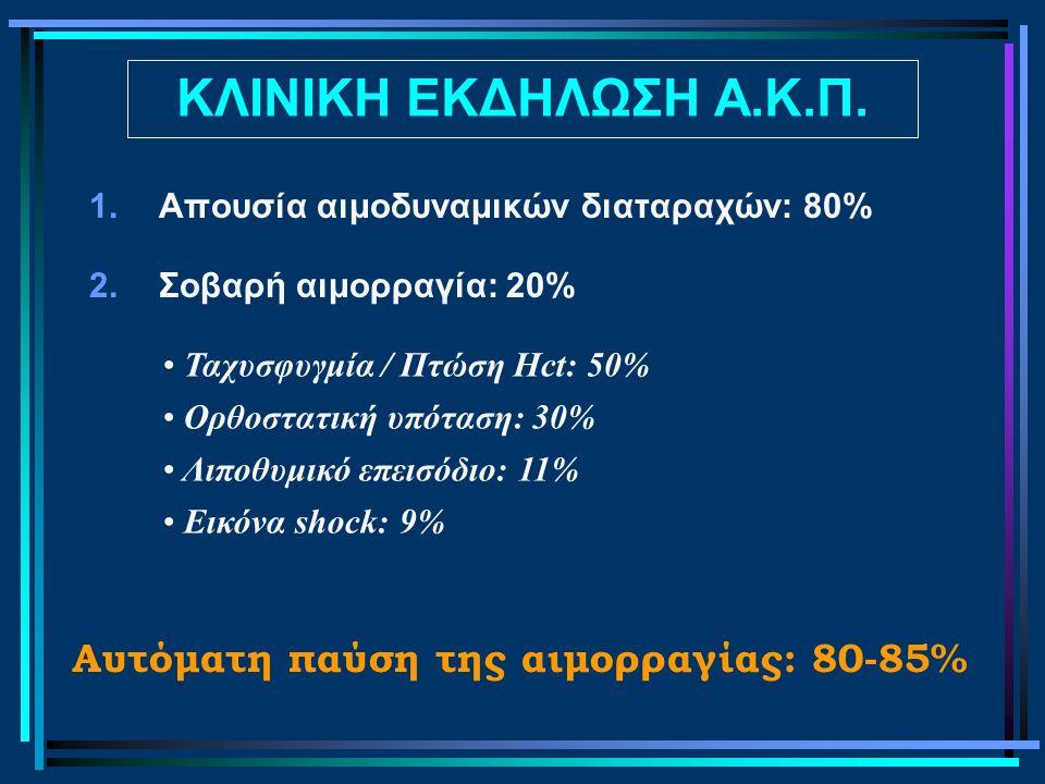 ΚΛΙΝΙΚΗ ΕΚΔΗΛΩΣΗ Α.Κ.Π. 1.Απουσία αιμοδυναμικών διαταραχών: 80% 2.Σοβαρή αιμορραγία: 20% Ταχυσφυγμία / Πτώση Hct: 50% Ορθοστατική υπόταση: 30% Λιποθυμ