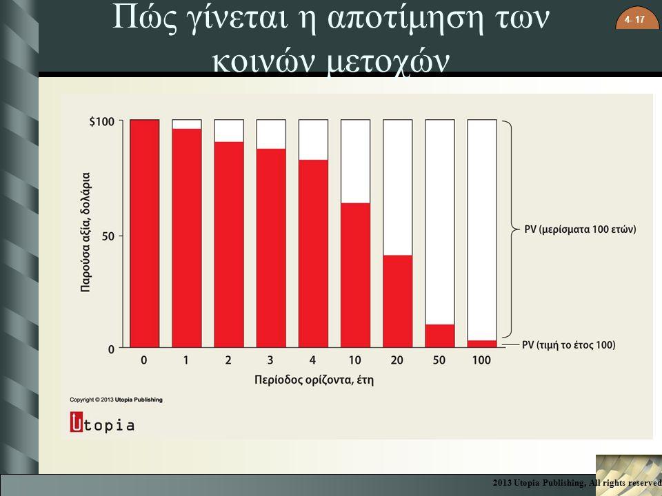4- 17 Πώς γίνεται η αποτίμηση των κοινών μετοχών 2013 Utopia Publishing, All rights reserved
