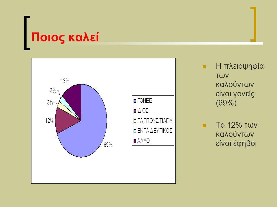 Αιτήματα Το μεγαλύτερο ποσοστό των κλήσεων (39%) αφορά σε καθημερινά θέματα χειρισμού των συμπεριφορών των παιδιών από τους γονείς (τα οποία κατηγοριοποιούμε με τον γενικό τίτλο «γονεϊκός ρόλος») 18% των κλήσεων αφορά σε προβλήματα σχέσεων, κυρίως μεταξύ παιδιών με γονείς (8%), και μεταξύ συνομηλίκων (7%) Σε 17% των κλήσεων ανιχνεύονται στοιχεία ψυχοπαθολογίας ή/ και αναφέρονται ήδη υπάρχουσες ψυχικές διαταραχές