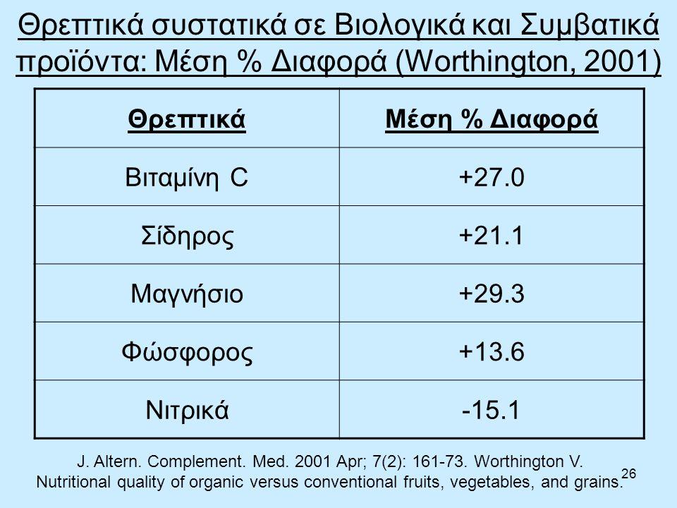 26 Θρεπτικά συστατικά σε Βιολογικά και Συμβατικά προϊόντα: Μέση % Διαφορά (Worthington, 2001) ΘρεπτικάΜέση % Διαφορά Βιταμίνη C+27.0 Σίδηρος+21.1 Μαγνήσιο+29.3 Φώσφορος+13.6 Νιτρικά-15.1 J.