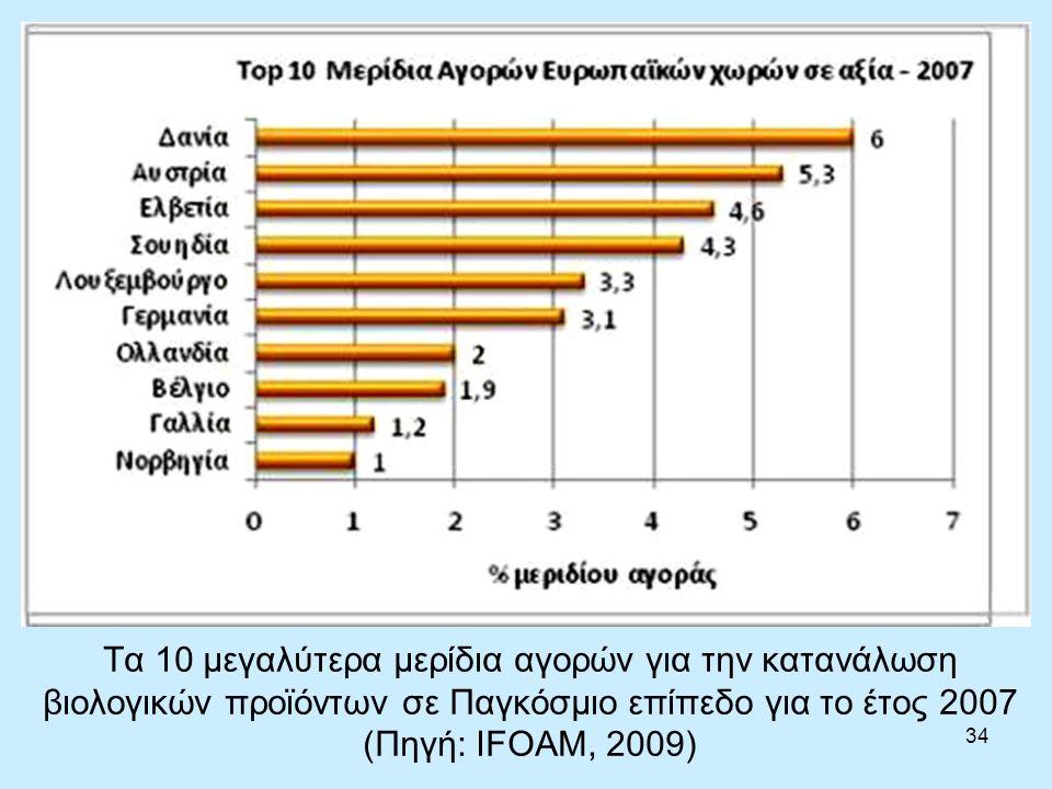 34 Τα 10 μεγαλύτερα μερίδια αγορών για την κατανάλωση βιολογικών προϊόντων σε Παγκόσμιο επίπεδο για το έτος 2007 (Πηγή: IFOAM, 2009)