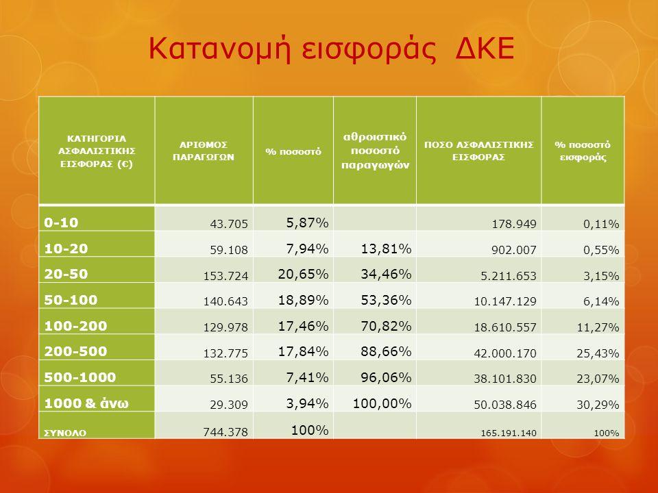 Κατανομή εισφοράς ΔΚΕ ΚΑΤΗΓΟΡΙΑ ΑΣΦΑΛΙΣΤΙΚΗΣ ΕΙΣΦΟΡΑΣ (€) ΑΡΙΘΜΟΣ ΠΑΡΑΓΩΓΩΝ % ποσοστό αθροιστικό ποσοστό παραγωγών ΠΟΣΟ ΑΣΦΑΛΙΣΤΙΚΗΣ ΕΙΣΦΟΡΑΣ % ποσοστό εισφοράς 0-10 43.705 5,87% 178.9490,11% 10-20 59.108 7,94%13,81% 902.0070,55% 20-50 153.724 20,65%34,46% 5.211.6533,15% 50-100 140.643 18,89%53,36% 10.147.1296,14% 100-200 129.978 17,46%70,82% 18.610.55711,27% 200-500 132.775 17,84%88,66% 42.000.17025,43% 500-1000 55.136 7,41%96,06% 38.101.83023,07% 1000 & άνω 29.309 3,94%100,00% 50.038.84630,29% ΣΥΝΟΛΟ 744.378 100% 165.191.140100%